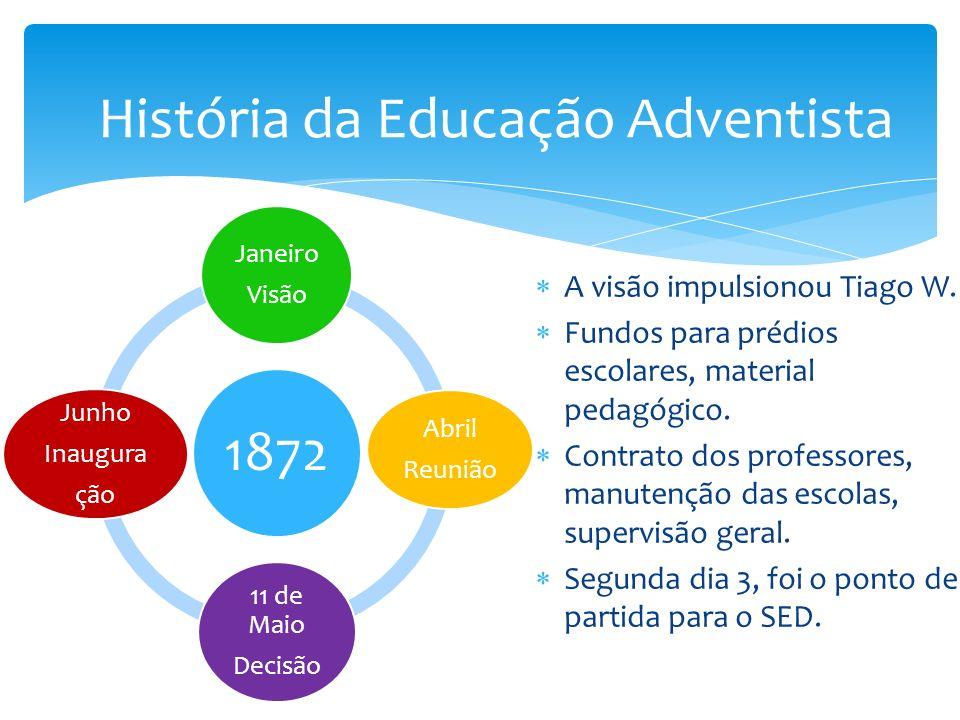 Visão – A Devida Educação 1° Importância da educação e autodomínio 2° Educação como sendo física, trabalho manual; 3° Ensino da bíblia e áreas comuns para o ministério.