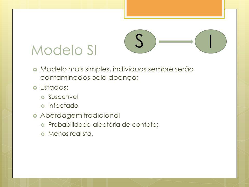 Modelo SI Modelo mais simples, indivíduos sempre serão contaminados pela doença; Estados: Suscetível Infectado Abordagem tradicional Probabilidade aleatória de contato; Menos realista.