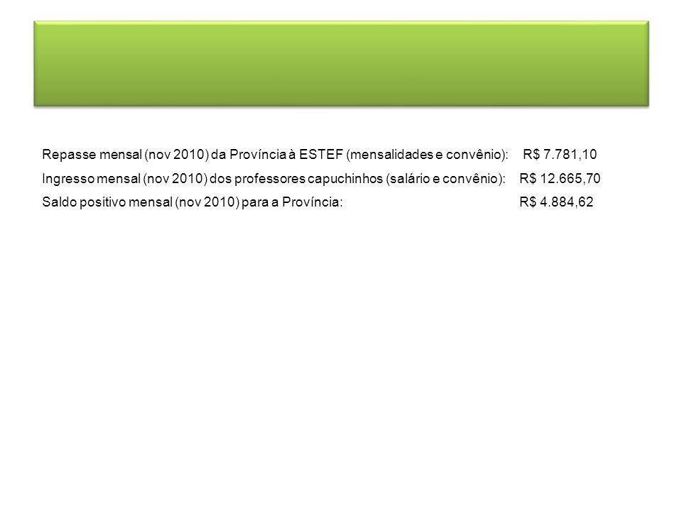 Repasse mensal (nov 2010) da Província à ESTEF (mensalidades e convênio): R$ 7.781,10 Ingresso mensal (nov 2010) dos professores capuchinhos (salário