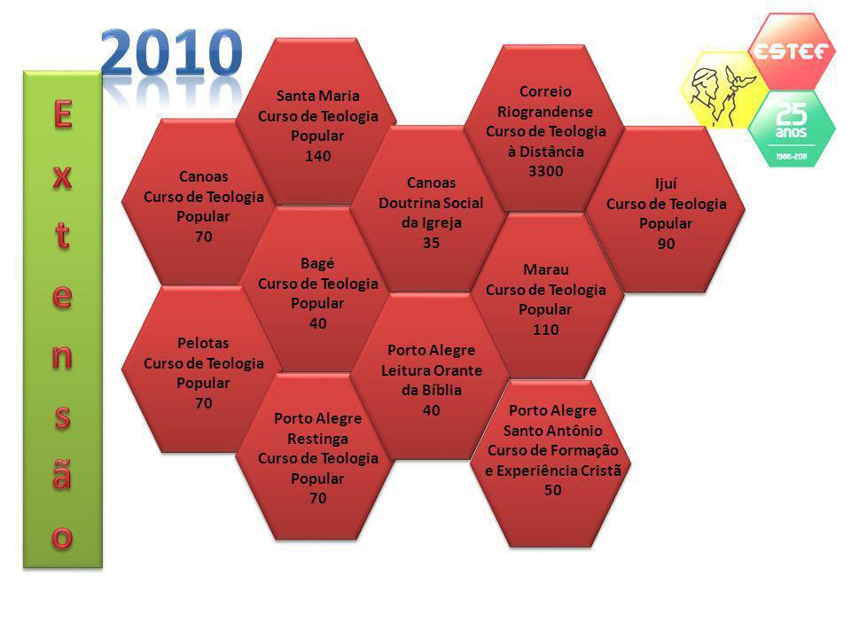 Repasse mensal (nov 2010) da Província à ESTEF (mensalidades e convênio): R$ 7.781,10 Ingresso mensal (nov 2010) dos professores capuchinhos (salário e convênio): R$ 12.665,70 Saldo positivo mensal (nov 2010) para a Província: R$ 4.884,62