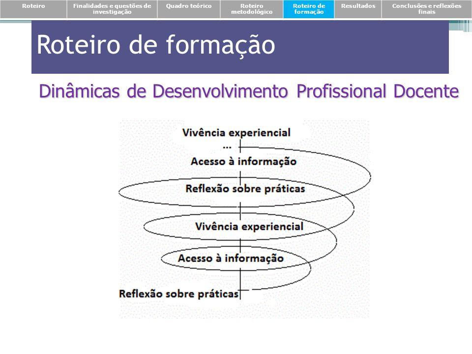 Roteiro de formação Dinâmicas de Desenvolvimento Profissional Docente RoteiroFinalidades e questões de investigação Quadro teóricoRoteiro metodológico