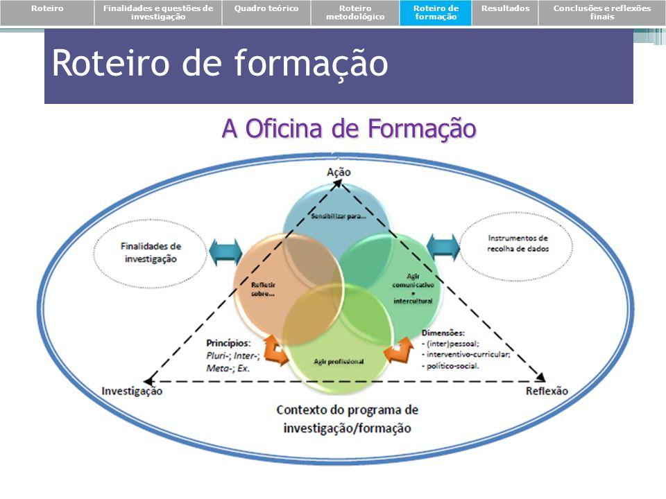 Roteiro de formação A Oficina de Formação RoteiroFinalidades e questões de investigação Quadro teóricoRoteiro metodológico Roteiro de formação Resulta