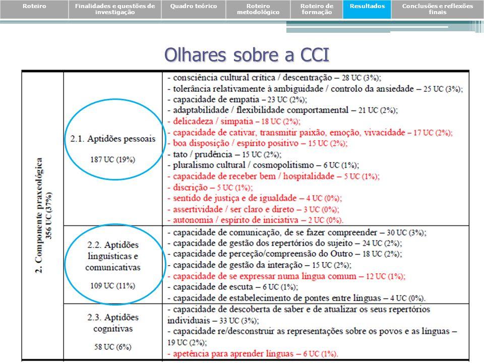 Olhares sobre a CCI RoteiroFinalidades e questões de investigação Quadro teóricoRoteiro metodológico Roteiro de formação ResultadosConclusões e reflex