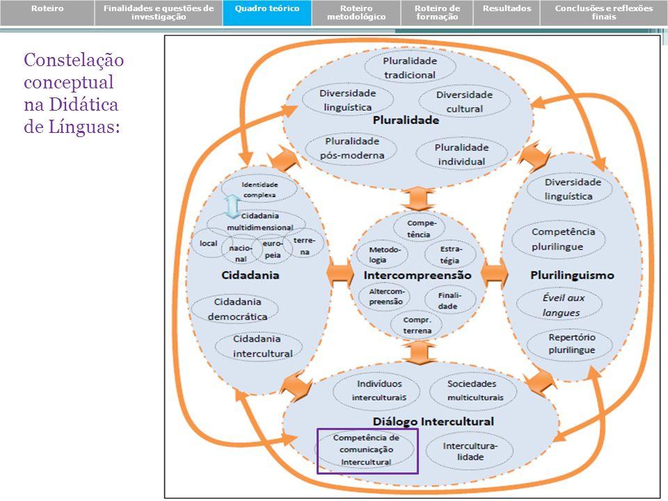 Discursos sobre a natureza da CCI Discursos sobre o desenvolvimento da CCI Tradição norte-americana * Modelo da Competência Intercultural (Jandt, 1998); * Modelo das componentes da Competência Intercultural (Hamilton, Richardson & Shuford, 1998); * Modelo da Competência Intercultural (Ting-Toomey & Kurogi, 1998); * Modelo da Comunicação Intercultural para uma relação de qualidade (Griffith & Harvey, 2000); * Pirâmide-modelo da Competência Intercultural (Deardorff, 2006); * Modelo de competências globais (Hunter, White & Godbey, 2006); * Modelo de Competência de Comunicação Intercultural (Arasaratnam, 2008).