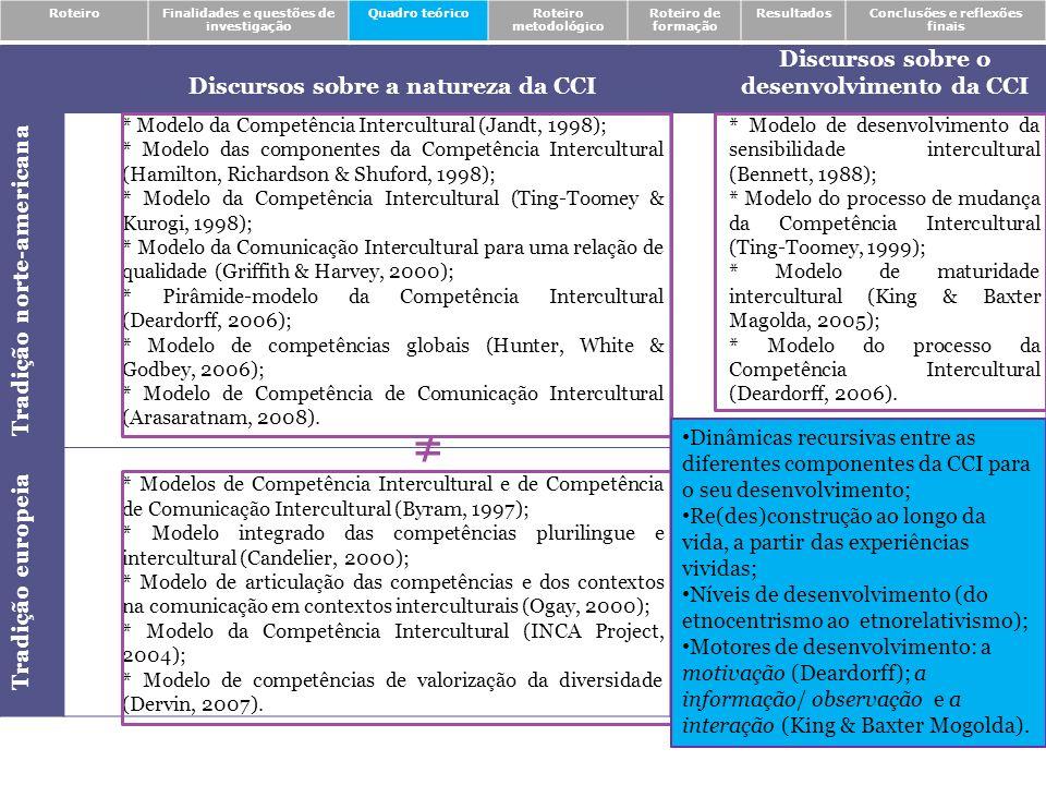 Olhares sobre a CCI – categorias de natureza emic RoteiroFinalidades e questões de investigação Quadro teóricoRoteiro metodológico Roteiro de formação ResultadosConclusões e reflexões finais Indivíduo Línguas