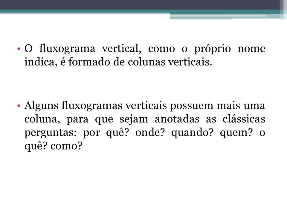 Os fluxogramas são capazes de evitar: * Dupla interpretação, pelo padrão dos símbolos; * Falhas de funcionamento e gargalos ; * Duplicidade de procedimentos ; * Complexidades desnecessárias.