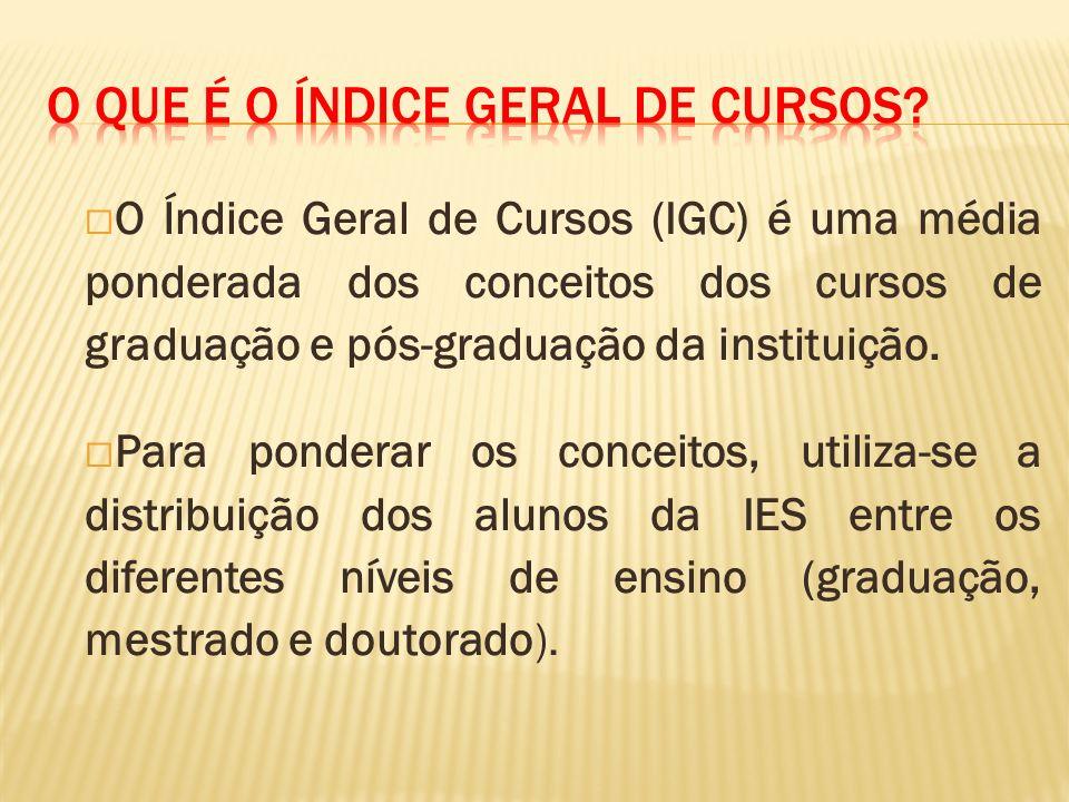 O Índice Geral de Cursos (IGC) é uma média ponderada dos conceitos dos cursos de graduação e pós-graduação da instituição. Para ponderar os conceitos,