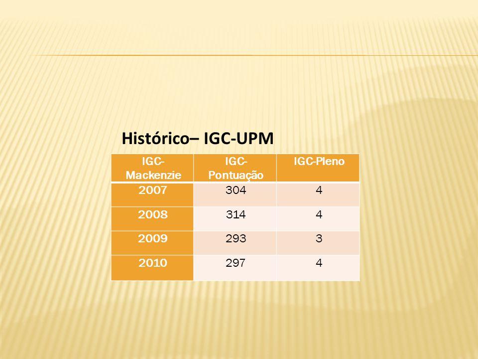 IGC- Mackenzie IGC- Pontuação IGC-Pleno 20073044 20083144 20092933 20102974 Histórico– IGC-UPM