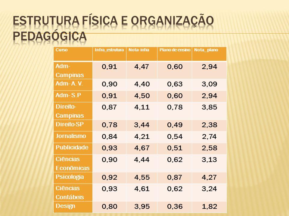 CursoInfra_estruturaNota- infraPlano de ensinoNota_ plano Adm- Campinas 0,914,470,602,94 Adm- A. V. 0,904,400,633,09 Adm- S.P 0,914,500,602,94 Direito