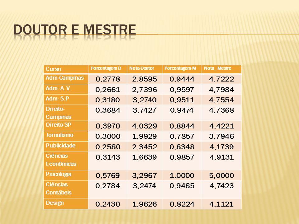 Curso Porcentagem DNota-DoutorPorcentagem-MNota_ Mestre Adm-Campinas 0,27782,85950,94444,7222 Adm- A. V. 0,26612,73960,95974,7984 Adm- S.P 0,31803,274