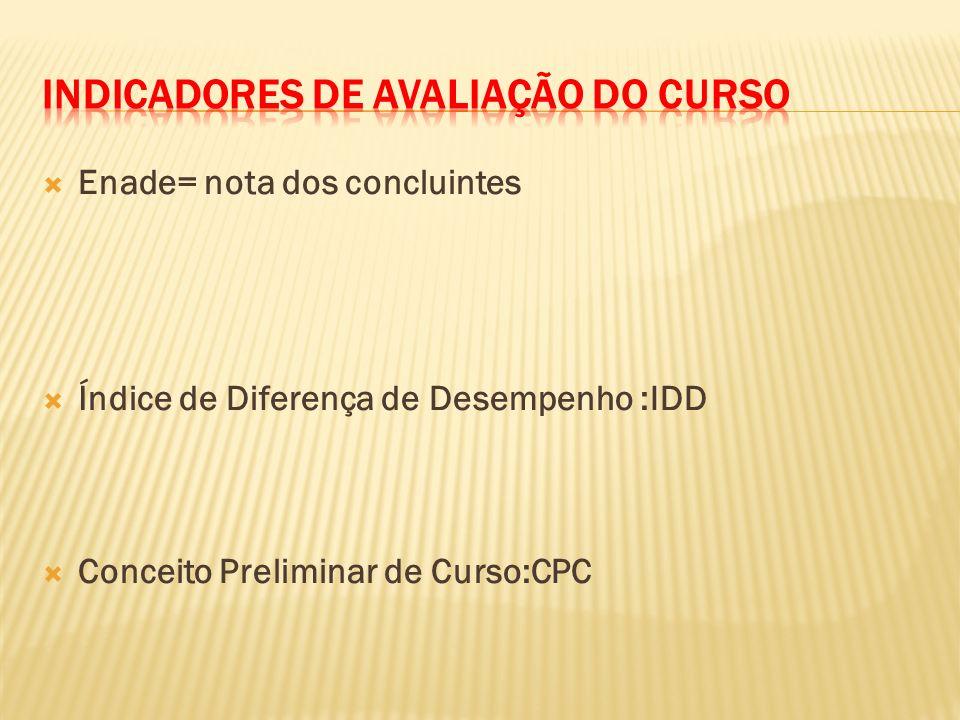 Enade= nota dos concluintes Índice de Diferença de Desempenho :IDD Conceito Preliminar de Curso:CPC