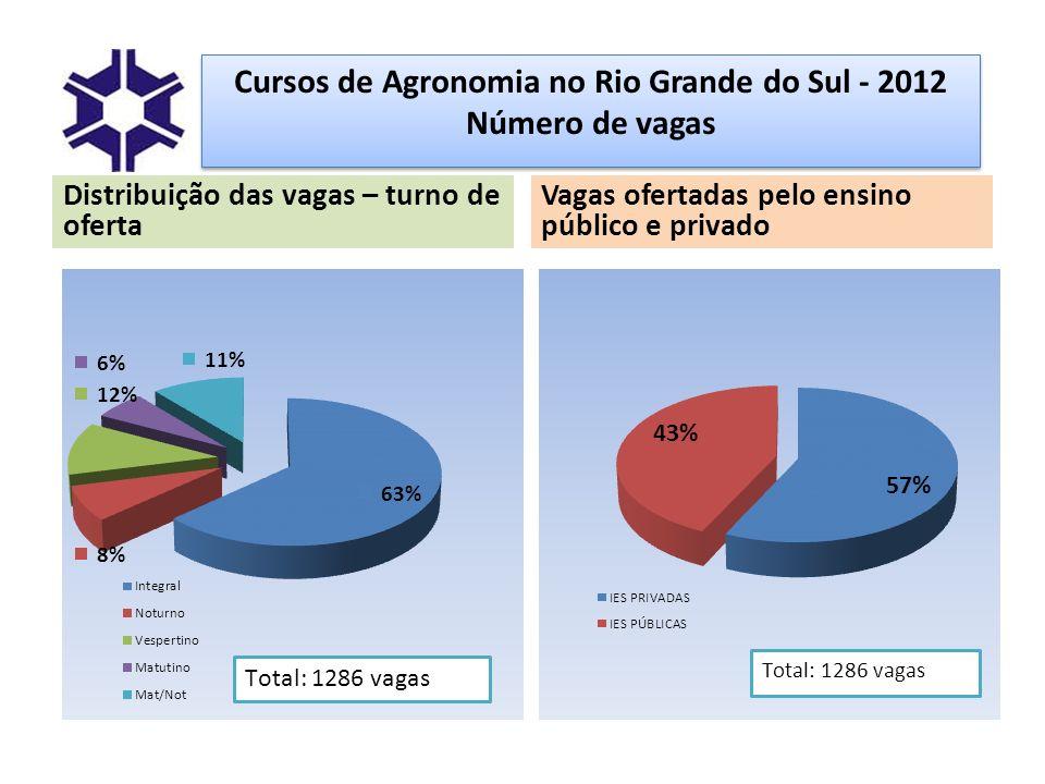 Campo profissional O agronegócio brasileiro é o setor da economia com maior capacidade de geração de empregos e o maior irradiador de estímulos para as outras atividades.