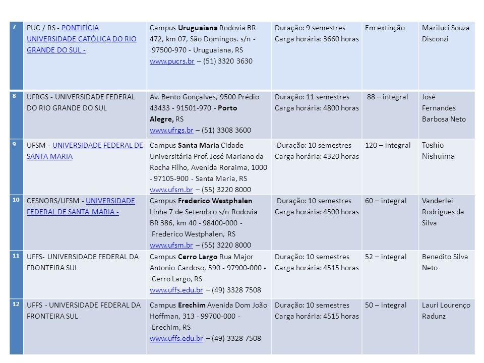 13 IDEAU - Instituto de Desenvolvimento Educacional do Alto Uruguai- Rua Jacob Gremmelmaier, 215 - 99900- 000 - Getúlio Vargas, RS www.ideau.com.br – (54) 3341 6600 www.ideau.com.br Duração: 10 semestres Carga horária: 4284 horas 100 – matutino/noturno Alexandre da Silva 14 URI – Universidade Regional Integrada do Alto Uruguai e das Missões Campus Santiago Av.