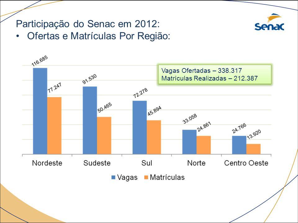 Participação do Senac em 2012: Ofertas e Matrículas Por Região: Vagas Ofertadas – 338.317 Matrículas Realizadas – 212.387 Vagas Ofertadas – 338.317 Ma