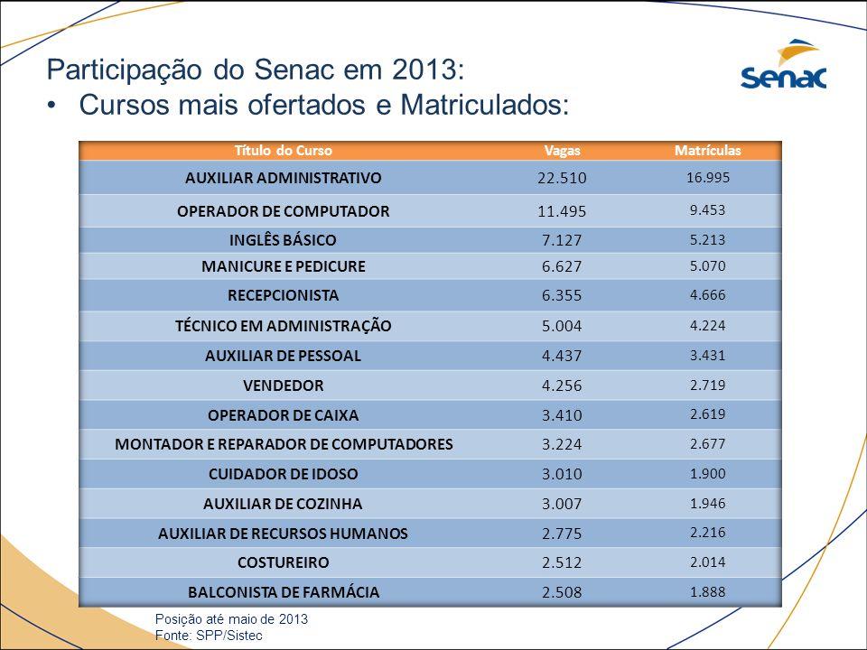 Participação do Senac em 2013: Cursos mais ofertados e Matriculados: Posição até maio de 2013 Fonte: SPP/Sistec