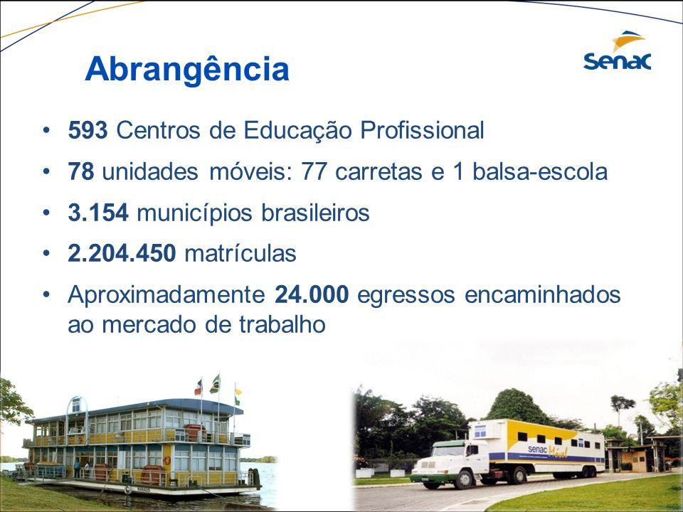 593 Centros de Educação Profissional 78 unidades móveis: 77 carretas e 1 balsa-escola 3.154 municípios brasileiros 2.204.450 matrículas Aproximadament