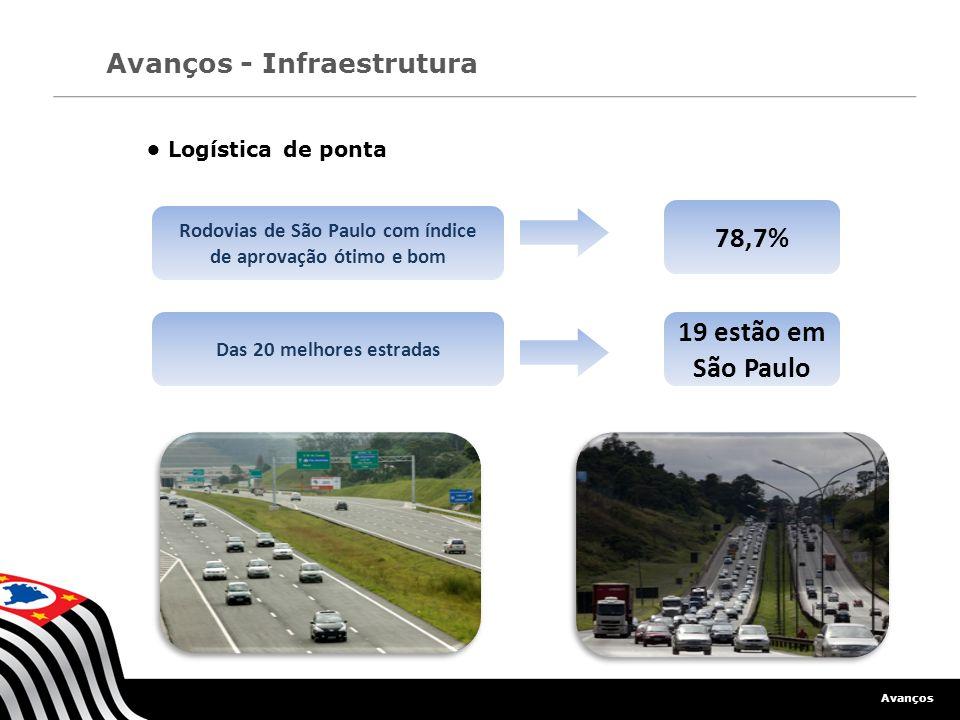Logística de ponta Avanços Avanços - Infraestrutura Rodovias de São Paulo com índice de aprovação ótimo e bom Das 20 melhores estradas 19 estão em São