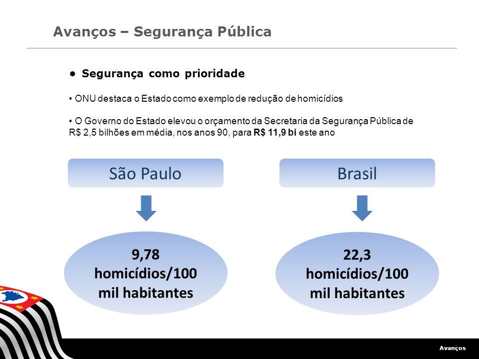 Avanços Avanços – Segurança Pública Segurança como prioridade ONU destaca o Estado como exemplo de redução de homicídios O Governo do Estado elevou o