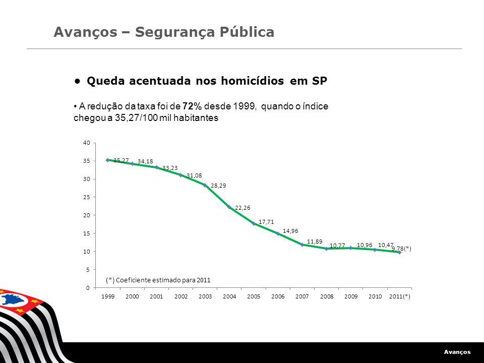 Avanços Avanços – Segurança Pública Queda acentuada nos homicídios em SP A redução da taxa foi de 72% desde 1999, quando o índice chegou a 35,27/100 m
