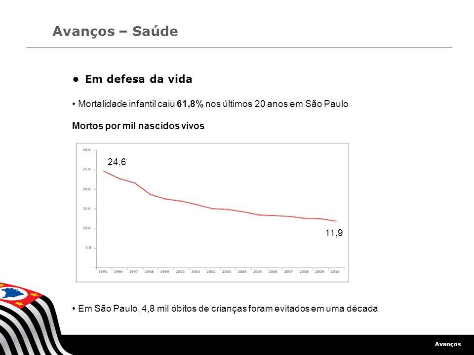 Avanços Avanços – Saúde Em defesa da vida Mortalidade infantil caiu 61,8% nos últimos 20 anos em São Paulo Mortos por mil nascidos vivos Em São Paulo,