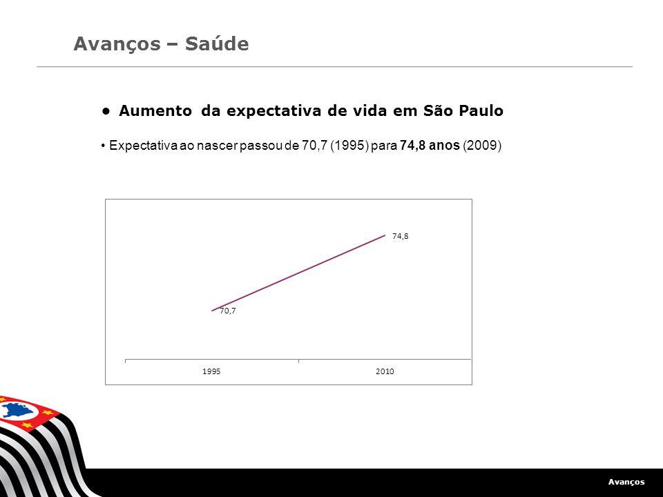 Avanços Avanços – Saúde Aumento da expectativa de vida em São Paulo Expectativa ao nascer passou de 70,7 (1995) para 74,8 anos (2009) 24,6