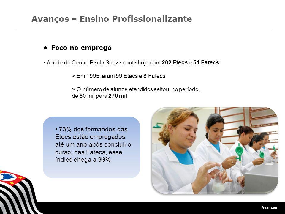 Avanços Avanços – Ensino Profissionalizante Foco no emprego A rede do Centro Paula Souza conta hoje com 202 Etecs e 51 Fatecs > Em 1995, eram 99 Etecs