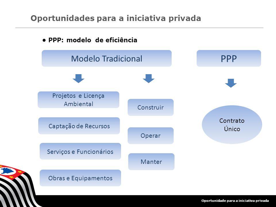 Oportunidade para a iniciativa privada Oportunidades para a iniciativa privada Contrato Único Construir Operar Manter Projetos e Licença Ambiental Obr