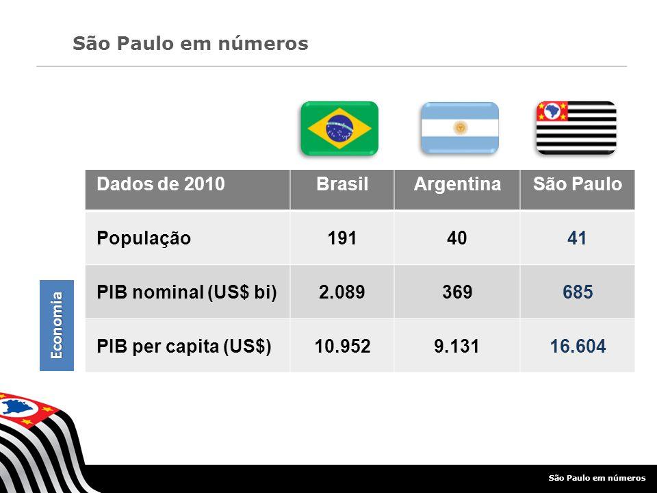PIB equivalente à 24ª maior economia do mundo, à frente ao de países como Taiwan, Argentina e Noruega Segunda maior economia da América do Sul e terceira da América Latina Maior produtor nacional e mundial de açúcar e álcool (60% da produção brasileira) Maior produtor nacional e mundial de suco de laranja (97% das exportações brasileiras) São Paulo em números