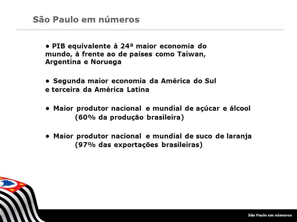 Maior produtor nacional de borracha natural (60% da produção brasileira) Maior produtor nacional de ovos (40% da produção nacional) Maior exportador nacional de carne bovina (40% produção brasileira sai por São Paulo) Maior processador nacional de papel e celulose (40% da produção nacional) São Paulo em números