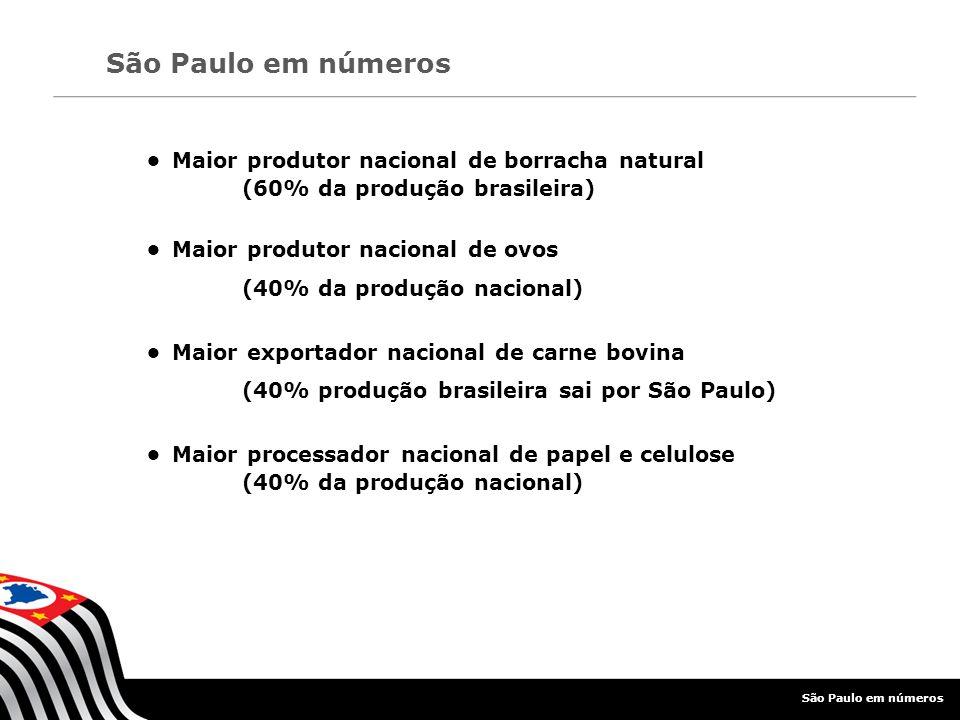 Indústria em São Paulo (% da produção nacional) Aeronaves: 97% Trens: 87% Higiene pessoal: 72% Produtos farmacêuticos: 71% Peças e acessórios de veículos automotores: 62,37% Produtos químicos: 62% São Paulo em números