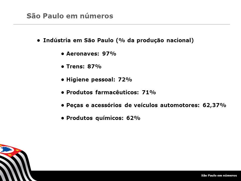 Indústria em São Paulo (% da produção nacional) Aeronaves: 97% Trens: 87% Higiene pessoal: 72% Produtos farmacêuticos: 71% Peças e acessórios de veícu