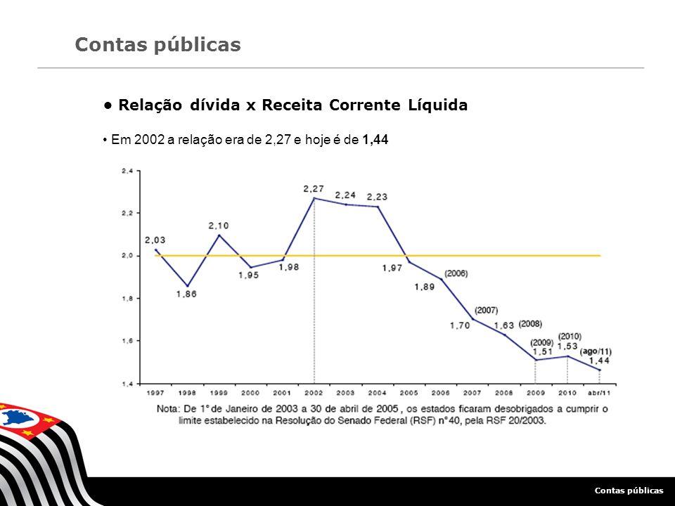 Contas públicas Relação dívida x Receita Corrente Líquida Em 2002 a relação era de 2,27 e hoje é de 1,44 Contas públicas