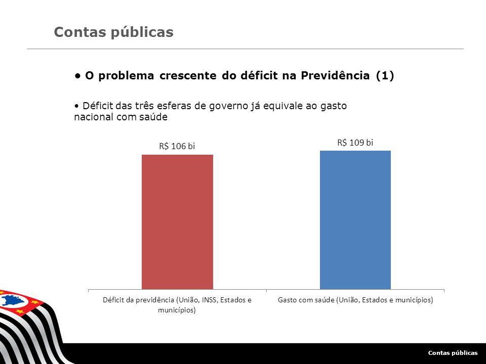 O problema crescente do déficit na Previdência (2) Contas públicas 43 bilhões Déficit do INSS 24 milhões de aposentados 51 bilhões Déficit da previdência do funcionalismo federal 950 mil aposentados
