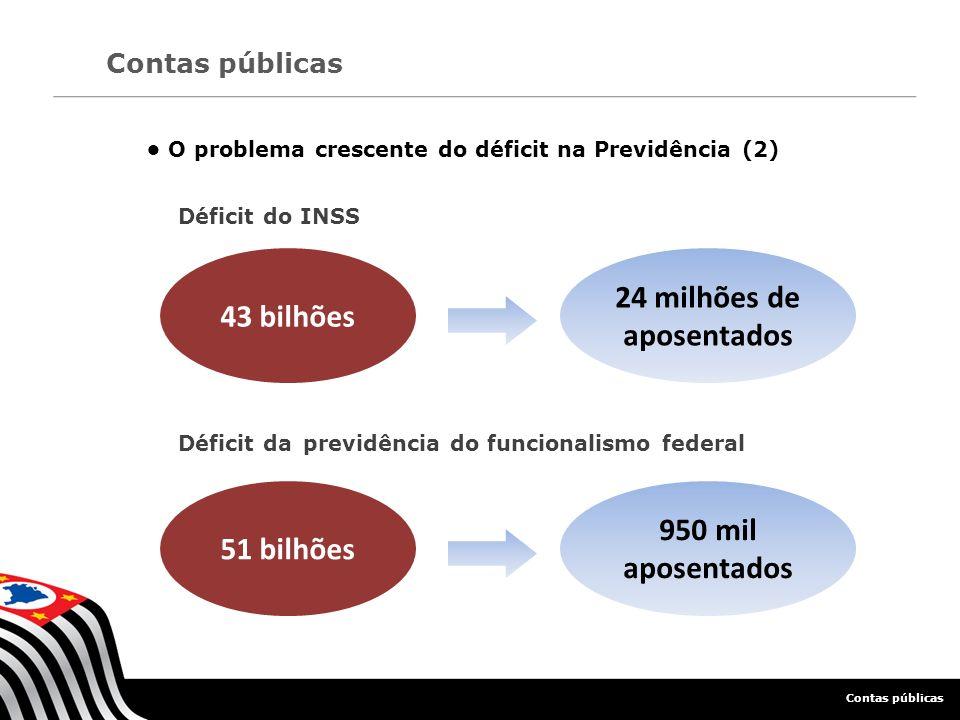 O problema crescente do déficit na Previdência (2) Contas públicas 43 bilhões Déficit do INSS 24 milhões de aposentados 51 bilhões Déficit da previdên