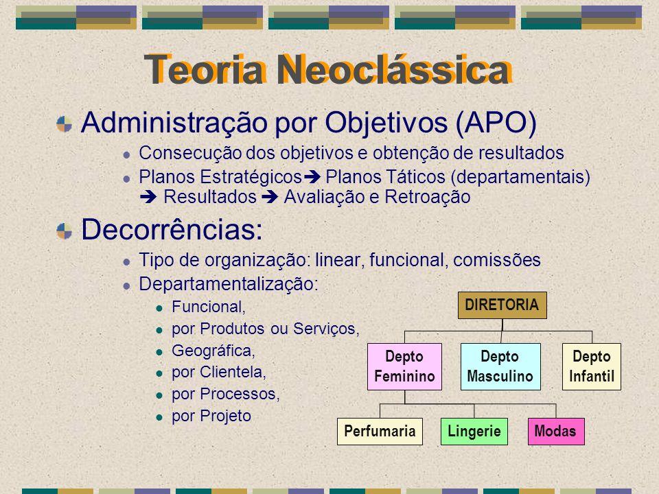 Teoria Neoclássica Administração por Objetivos (APO) Consecução dos objetivos e obtenção de resultados Planos Estratégicos Planos Táticos (departament