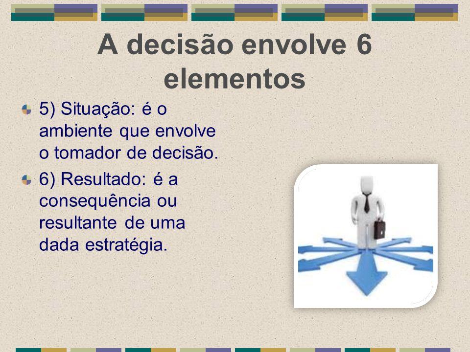 A decisão envolve 6 elementos 5) Situação: é o ambiente que envolve o tomador de decisão. 6) Resultado: é a consequência ou resultante de uma dada est