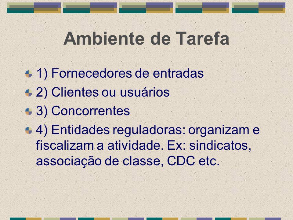 Ambiente de Tarefa 1) Fornecedores de entradas 2) Clientes ou usuários 3) Concorrentes 4) Entidades reguladoras: organizam e fiscalizam a atividade. E