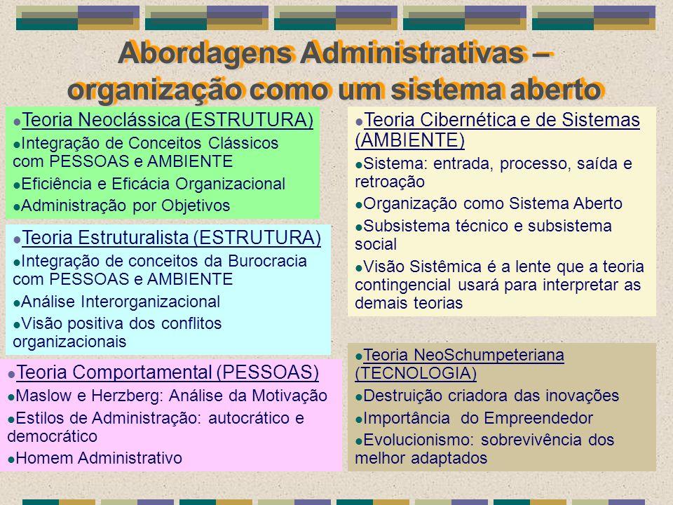 Abordagens Administrativas – organização como um sistema aberto Teoria Neoclássica (ESTRUTURA) Integração de Conceitos Clássicos com PESSOAS e AMBIENT