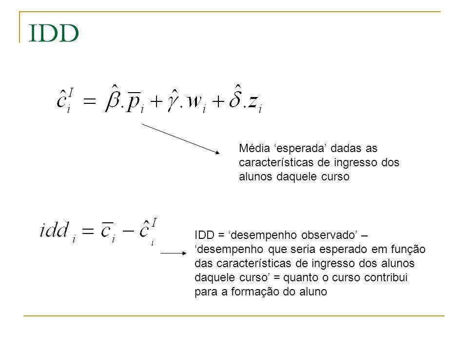 IDD Média esperada dadas as características de ingresso dos alunos daquele curso IDD = desempenho observado – desempenho que seria esperado em função