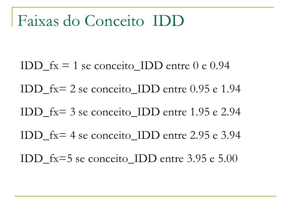 Faixas do Conceito IDD IDD_fx = 1 se conceito_IDD entre 0 e 0.94 IDD_fx= 2 se conceito_IDD entre 0.95 e 1.94 IDD_fx= 3 se conceito_IDD entre 1.95 e 2.