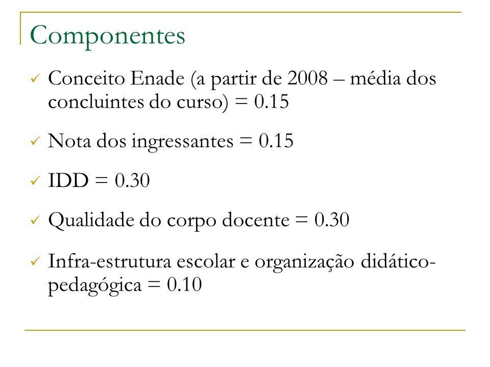 Componentes Conceito Enade (a partir de 2008 – média dos concluintes do curso) = 0.15 Nota dos ingressantes = 0.15 IDD = 0.30 Qualidade do corpo docen