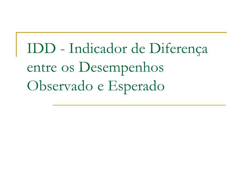 Estimação (2) u i = Nota_Observada_CONC - Nota_Estimada_CONC IDD Índice = u i padronizado Padronização: subtrai-se a média e divide-se pelo DP IDD Conceito: transformação do IDD índice, nos moldes do Enade Conceito