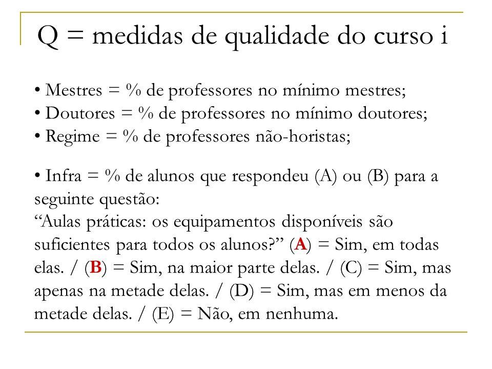 Mestres = % de professores no mínimo mestres; Doutores = % de professores no mínimo doutores; Regime = % de professores não-horistas; Infra = % de alu