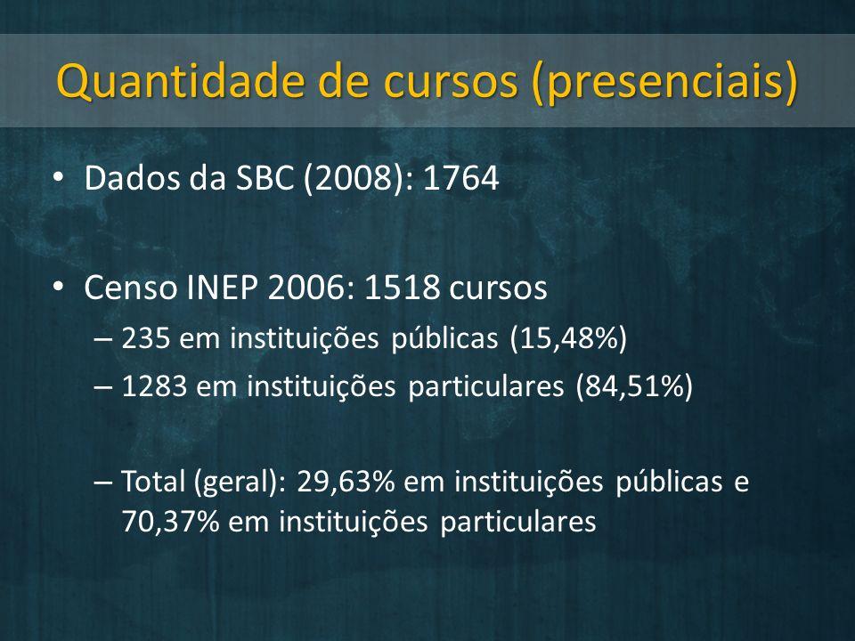 Quantidade de cursos (presenciais) Dados da SBC (2008): 1764 Censo INEP 2006: 1518 cursos – 235 em instituições públicas (15,48%) – 1283 em instituições particulares (84,51%) – Total (geral): 29,63% em instituições públicas e 70,37% em instituições particulares