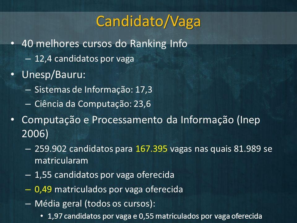 Candidato/Vaga 40 melhores cursos do Ranking Info – 12,4 candidatos por vaga Unesp/Bauru: – Sistemas de Informação: 17,3 – Ciência da Computação: 23,6