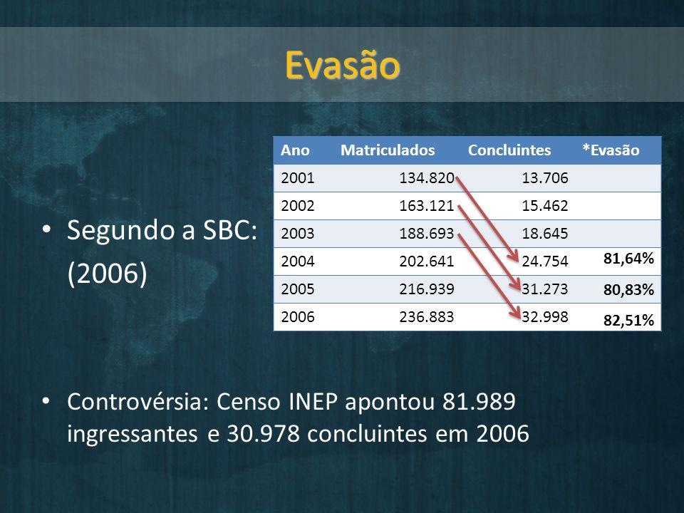 Evasão Segundo a SBC: (2006) Controvérsia: Censo INEP apontou 81.989 ingressantes e 30.978 concluintes em 2006 AnoMatriculadosConcluintes*Evasão 2001134.82013.706 2002163.12115.462 2003188.69318.645 2004202.64124.754 2005216.93931.273 2006236.88332.998 81,64% 80,83% 82,51%