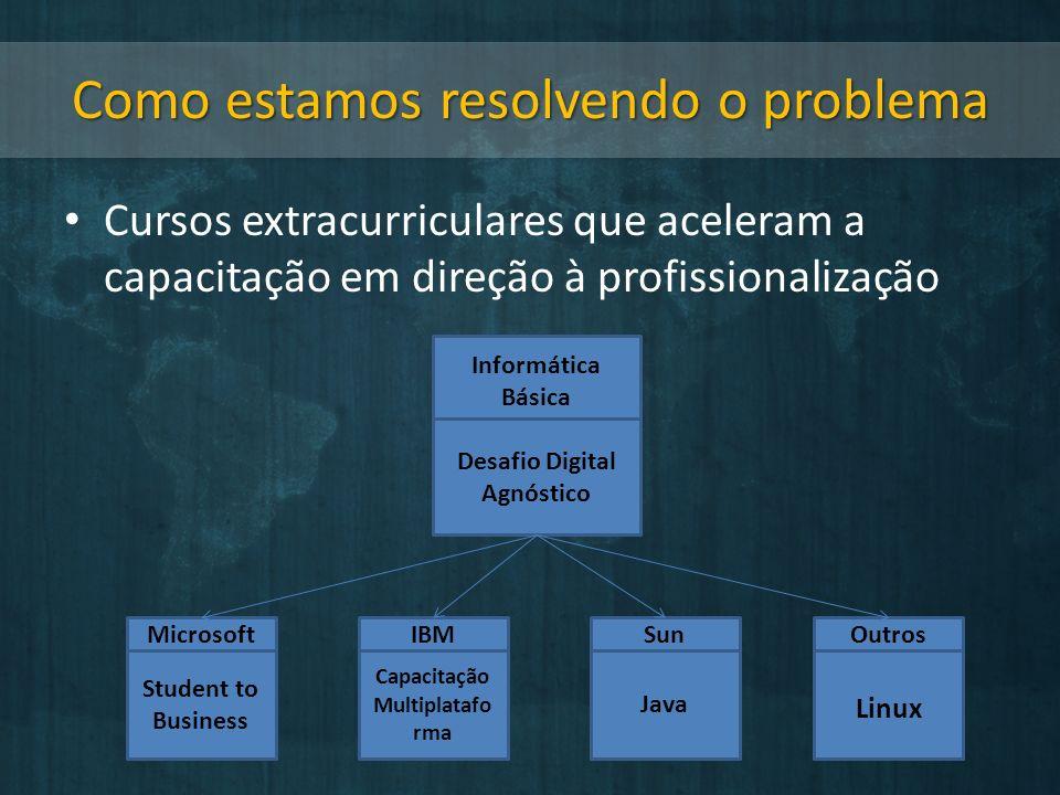 Como estamos resolvendo o problema Cursos extracurriculares que aceleram a capacitação em direção à profissionalização Informática Básica Desafio Digital Agnóstico Student to Business MicrosoftOutrosSunIBM Capacitação Multiplatafo rma Java Linux