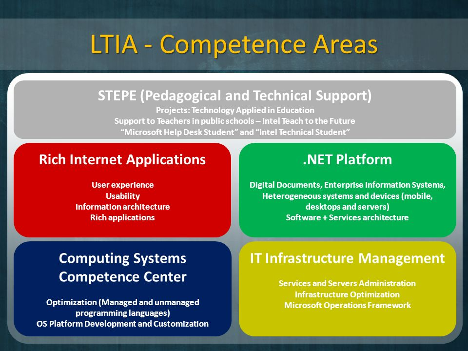 LTIA - IT Ecossystem Work nearby IT ecosystem: universities, Institutes, Government, OEM and ISVs Partnerships – Microsoft – Intel / WCN – 3Com – MStech – Universities and research institutes Medical School of Botucatu Odontology and Speech-Science School of Bauru Architecture, Arts and Communication Faculty Guaratinguetá Engineering Faculty University of Georgia Utah State University