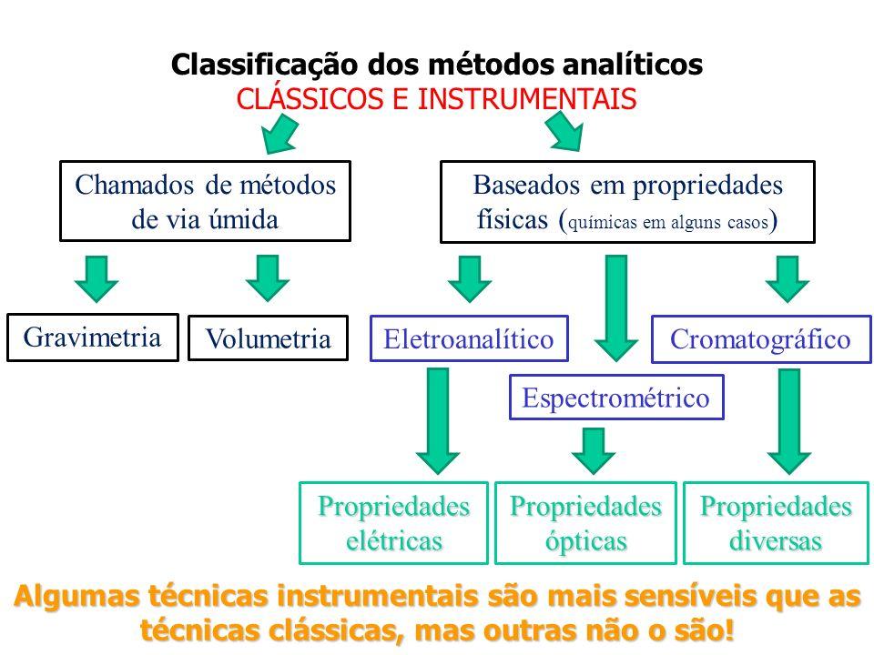Classificação dos métodos analíticos CLÁSSICOS E INSTRUMENTAIS Chamados de métodos de via úmida Baseados em propriedades físicas ( químicas em alguns