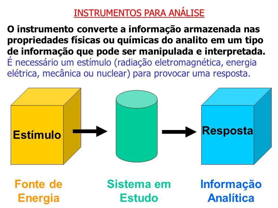 INSTRUMENTOS PARA ANÁLISE O instrumento converte a informação armazenada nas propriedades físicas ou químicas do analito em um tipo de informação que